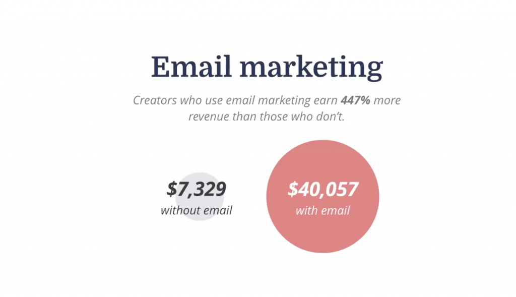 Why email marketing is still the best platform for sales